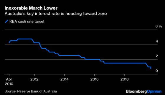 Want to Know Where Rates Are Heading? Don't Ask the Fed
