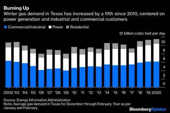 Texas' Power Crisis Was Also aGas Crisis