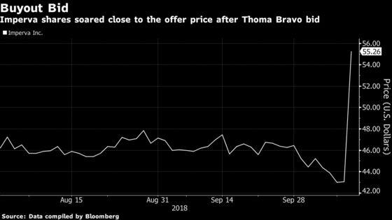 Thoma Bravo to Take Imperva Private in $2.1 Billion Deal