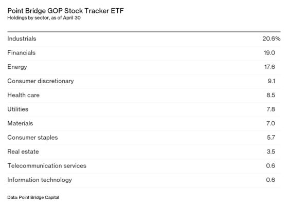 The MAGA ETF Has Only One Strategy
