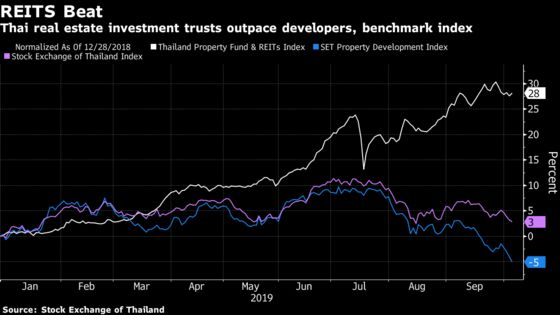 Asia's Best REITs May Lose Appeal as Rally Trims Thai Yields
