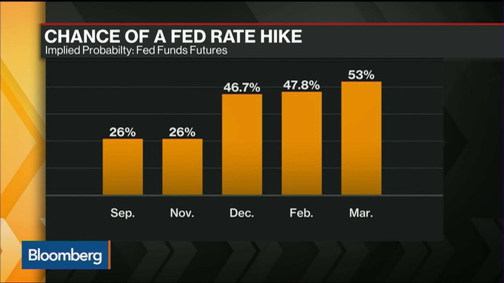 Fed Rate Hike Probability Jumps on Jobs Data – Bloomberg