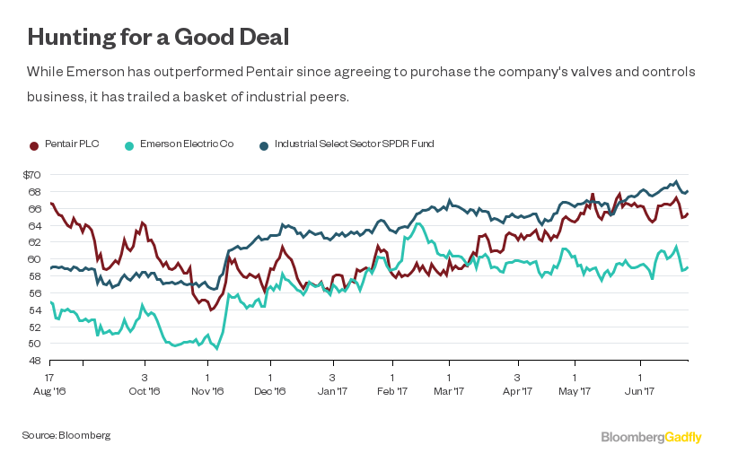 Emerson Tests Investor Patience With Risky M&A Business