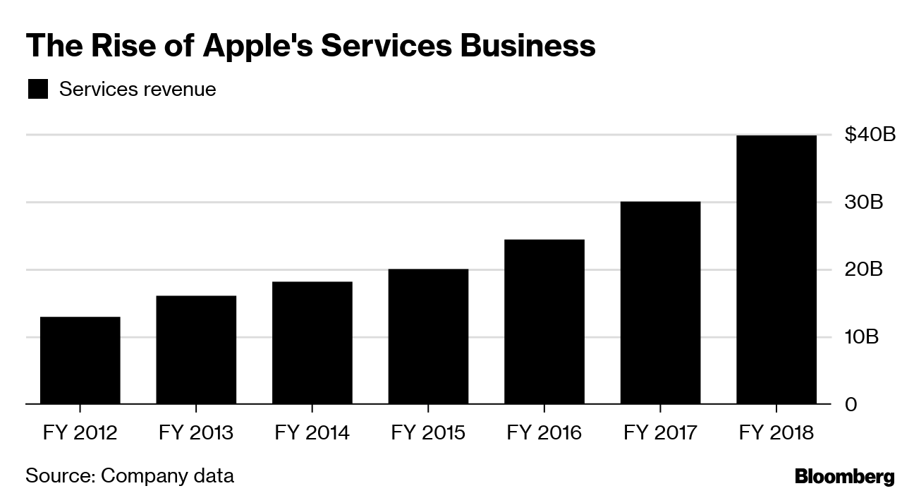 Apple (AAPL) Launches Apple TV+ Service, Takes on Netflix