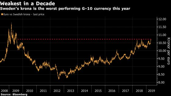 Swedish Krona Drops to Decade Low as Risk-Off Meets Growth Woes