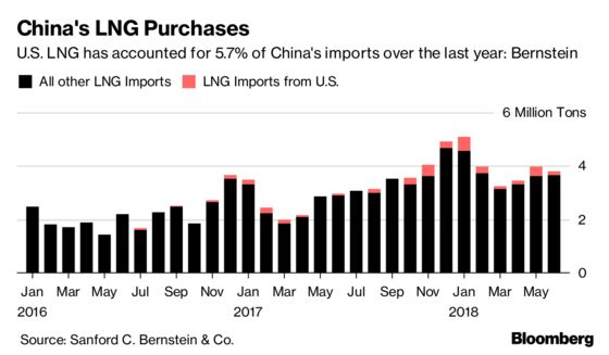 PetroChina Is Said to Mull Suspending U.S. LNG Purchases