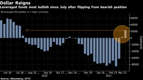 Macro Traders Couldn't Care Less About Dollar Debasement Fears