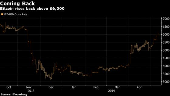 Bitcoin Breaks Above $6,000 Level for First Time Since November