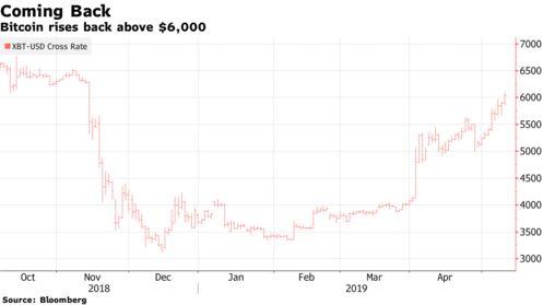 Bitcoin rises back above $6,000