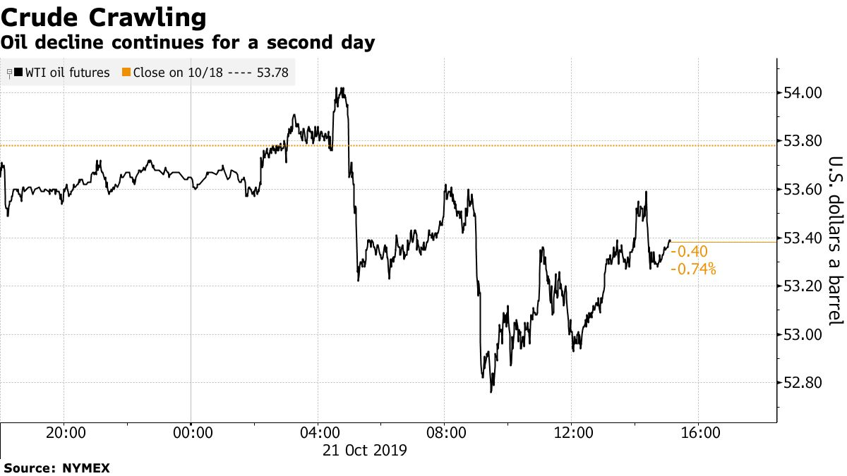 Oil decline continues for a second day