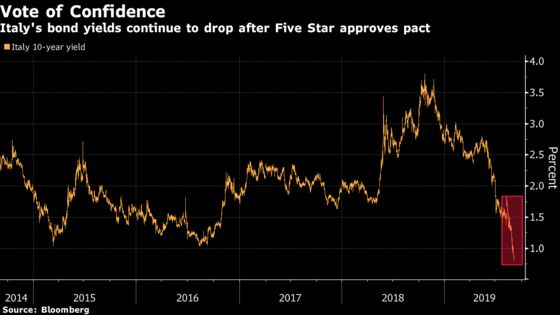 Italian Assets Surge as Coalition Passes Key Test From Five Star