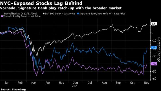 NYC-Linked Stocks Climb on Optimism Over Moderna Vaccine Results