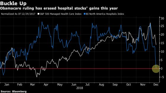 Health Stocks Fall as Obamacare Ruling Jolts Investors