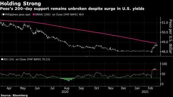 Philippine Peso Eyes Technical Support in Yield Storm