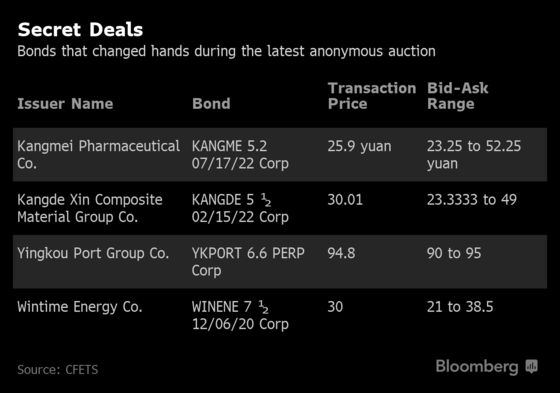 Secret China Distressed-Debt Deals Start Unfreezing Trading