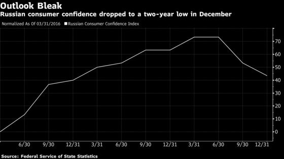 New Year Hangover Here to Stay for Troubled Russian Consumer