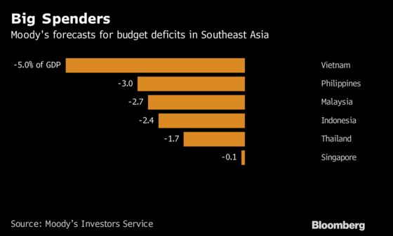 Swelling Deficits Are Southeast Asia's Next Stability Test