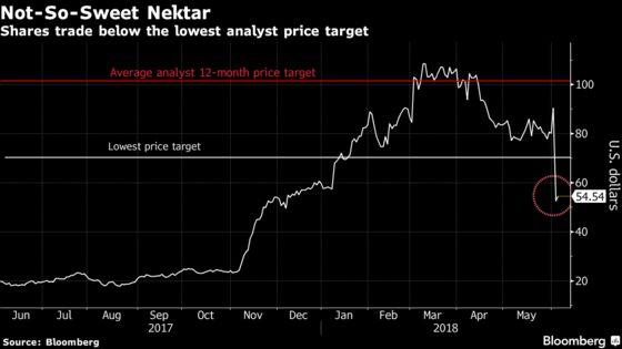 Nektar's Sole Skeptic Warns of Parallels to Biggest Biotech Flop