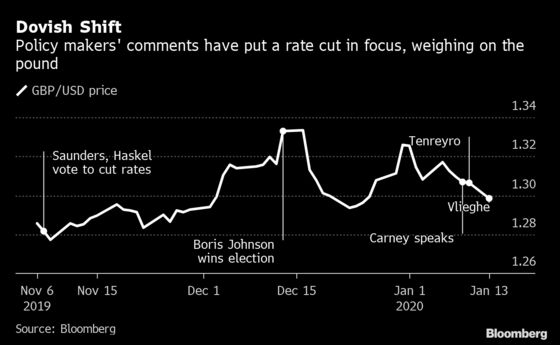 BOE Rate Cut Prospects Hammer Pound After Economy Deteriorates