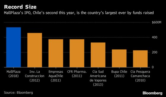 Amazon Threat Fails to Damp Biggest IPO in Chilean History
