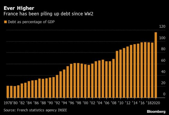 French Voters Fret Over Debt Levels Not Seen Since the War