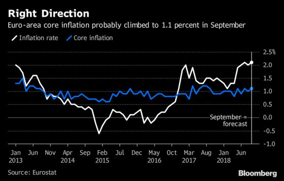 Economists Ask If Draghi Is Considering 2019 Rate Hikes