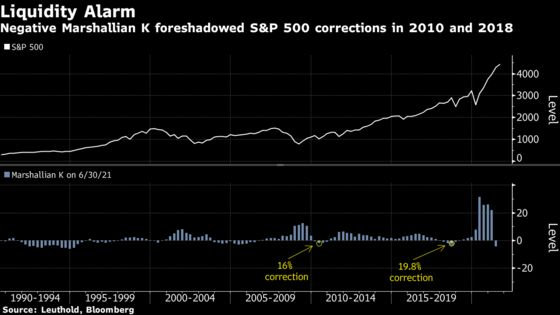 Liquidity Is Evaporating Even Before Fed Taper Hits Markets
