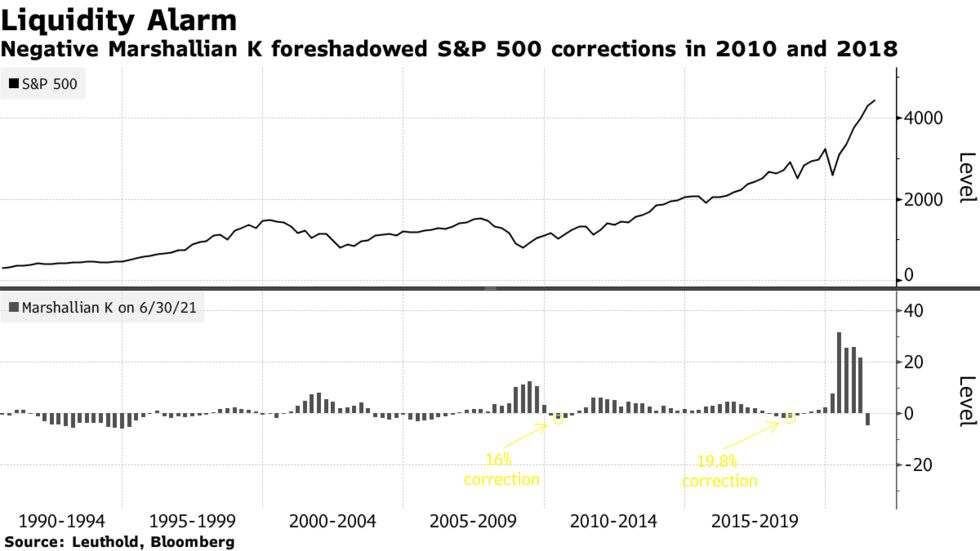 Negative Marshallian K foreshadowed S&P 500 corrections in 2010 and 2018