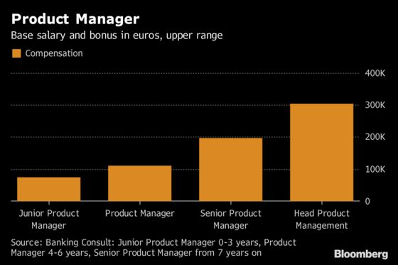 Brexit Is Driving Compensation at Asset Managers in Germany