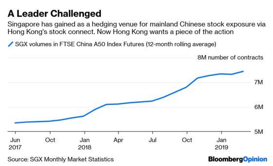 Hong Kong's Latest Move Will Stir, Not ShakeSingapore
