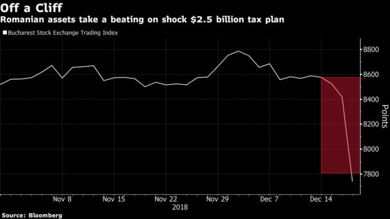 Romanian Stocks Plunge on Government's $2.5 Billion Tax Plan