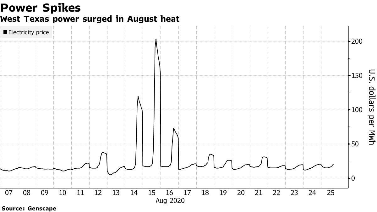 West Texas power surged in August heat