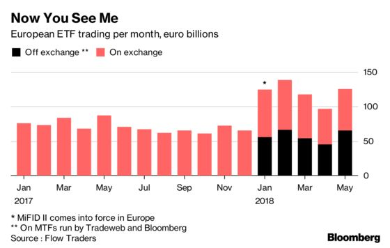 Secret ETF Trades Revealed by MiFID Point to Market 70% Larger