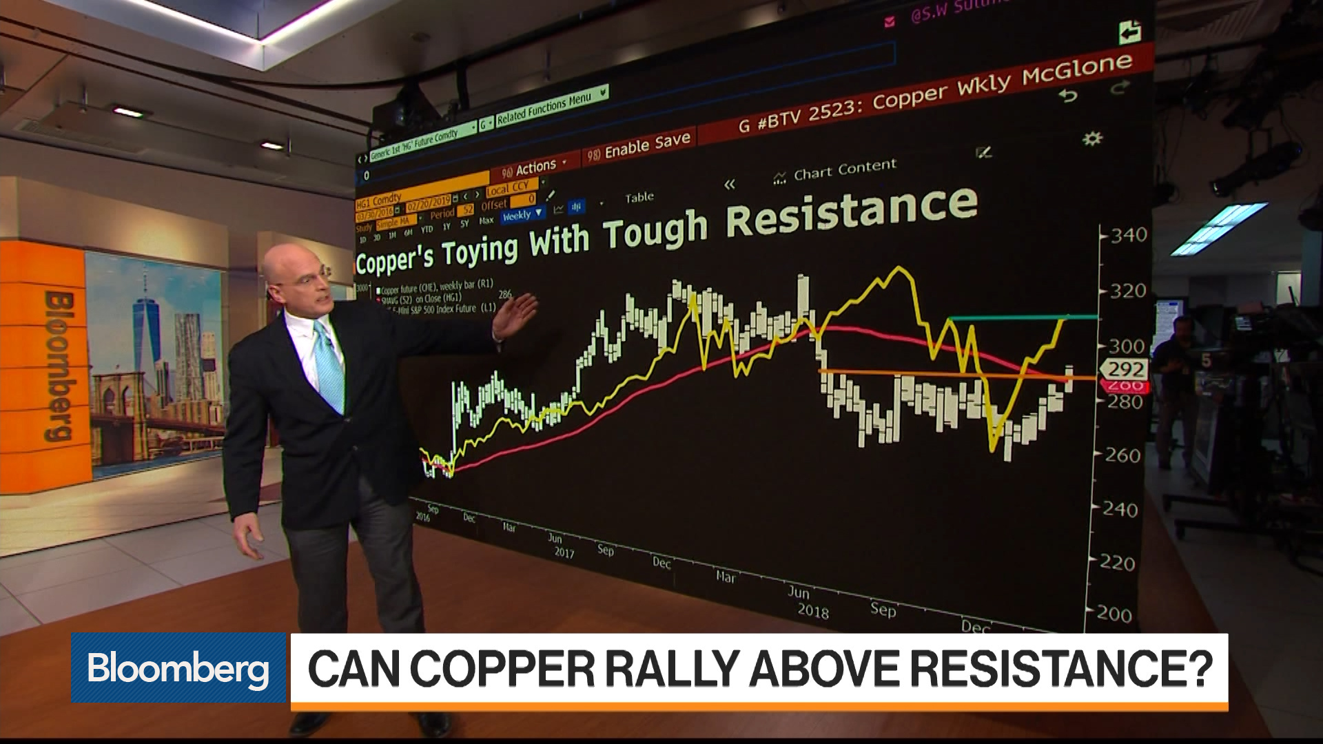 Trading Copper and Oil Futures After the FOMC Minutes
