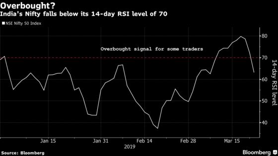 Equity Sell-Off Roils India's Stocks on Global Growth Concerns