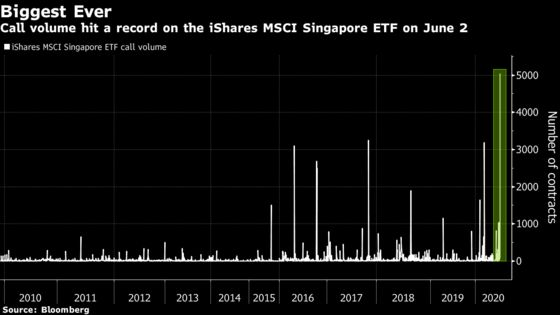 Someone Just Made a Big Bullish Options Bet on a Singapore ETF