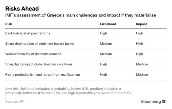 IMF Sees Capital Needs for Greek Banks, Warns on Fiscal Risks