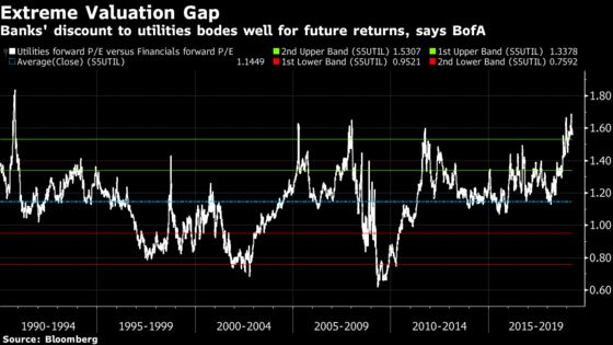 Treasury Market Is Driving the New Hot Trade in U.S. Equities