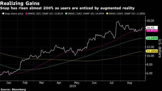 Snap Extends Gain as No. 1 Internet Stock This Year