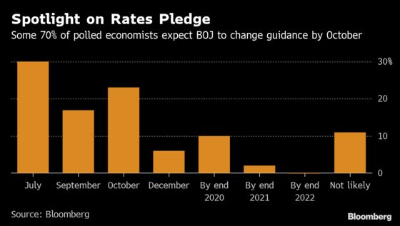 BOJ Seen Waiting on Fed Before Any Action: Decision Day Guide