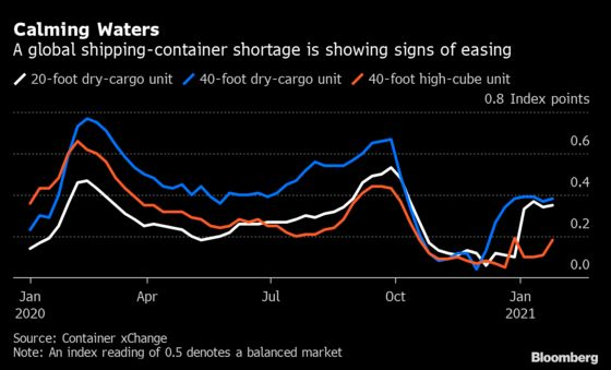 Shipping Container Crunch Shows Signs of Easing, Index Shows