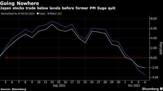 'Kishida Shock' Hits Japan Markets With Investors Wary of Redistribution Plans