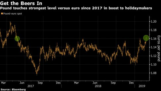 Need a BrexitBreak? A Trip to Europe Is Cheaper Than Any Time Since 2017