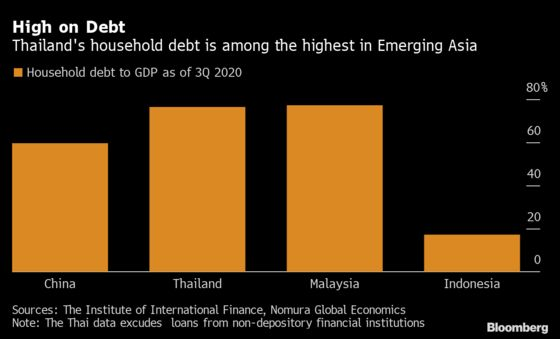 Thai Households Pile up Debt as New Virus Wave Weighs on Income
