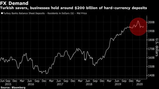 Turkey's Hedge Funds Are Latest Casualties of Currency Clampdown