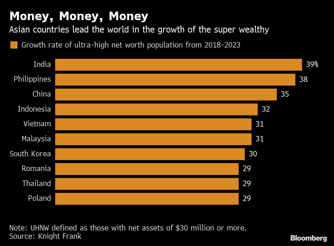 HSBC Chases Asia's Wealthiest With New Ultra-High-Net-Worth
