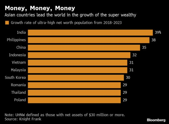 HSBC Chases Asia's Wealthiest With New Ultra-High-Net-Worth Team