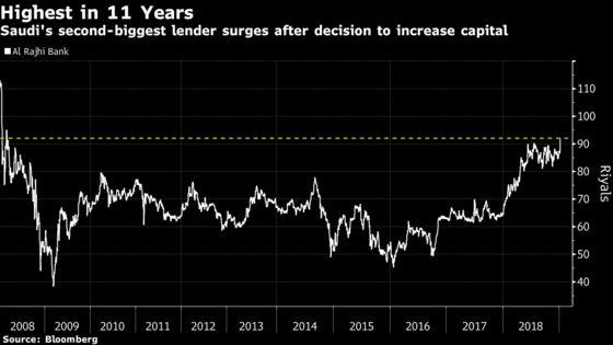 Israeli Stocks Lead Advance Across Mideast Markets: Inside EM