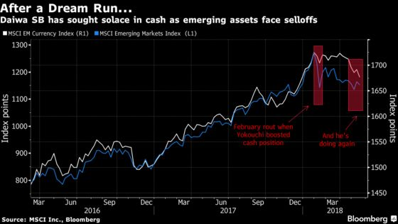Emerging Market Jitters Have $54 Billion Daiwa SB Fund Selling