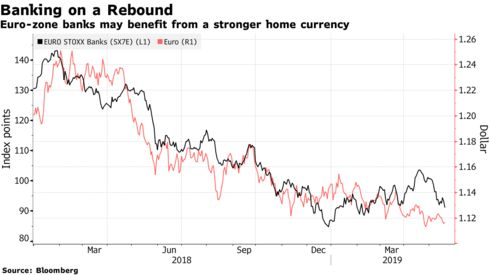 Euro-zone banks may benefit from a stronger home currency